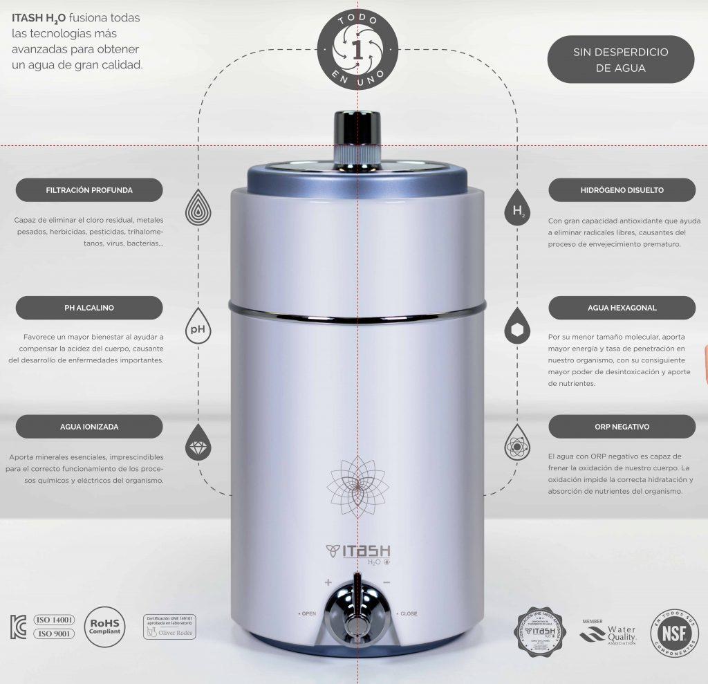 Con ITASH H20 conseguirás agua de calidad sin desperdiciar agua. ¡Todo en uno sin prácticamente ocupar espacio!